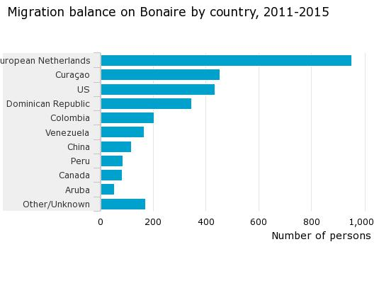 Migration balance on Bonaire by country 2011-2015
